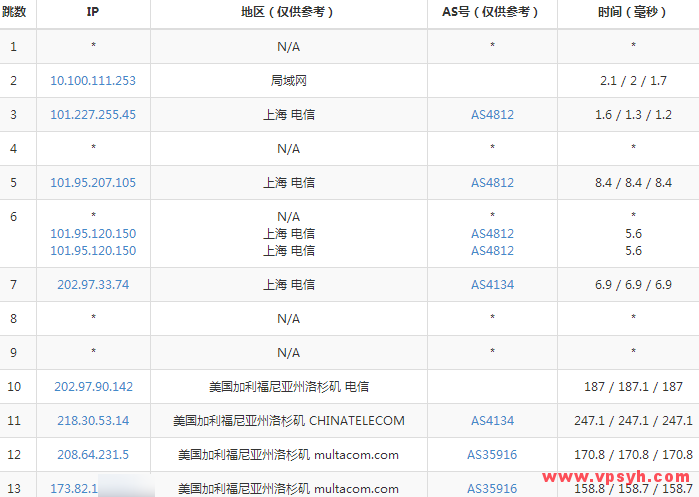 cloudcone-traceroute-to-dianxin-shanghai