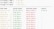 忍不住又买PR 1.5G的VPS,附测速