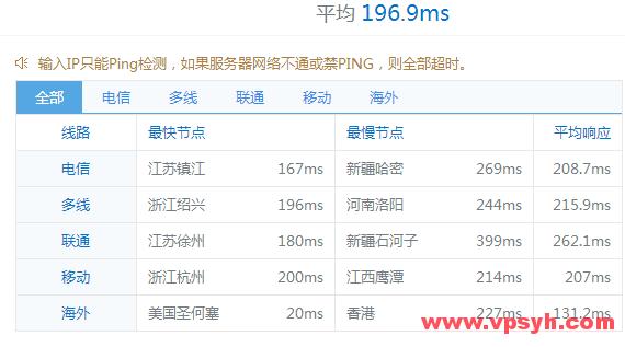 impactvps-ping