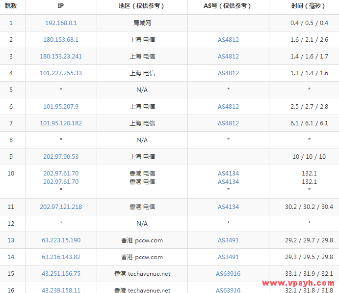 gigsgigscloud-traceroute-hk1