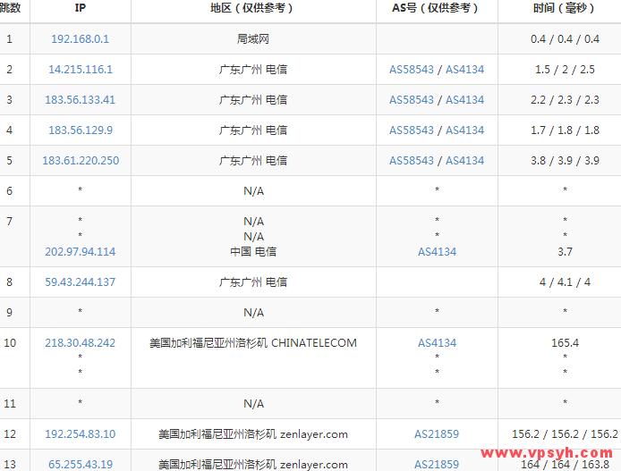 hostdare-traceroute-c3-dianxin-guangzhou