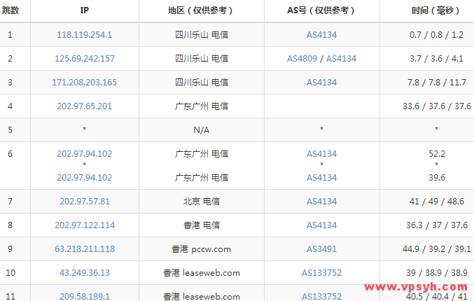 cloudflexy_traceroute_dianxin_sichuan